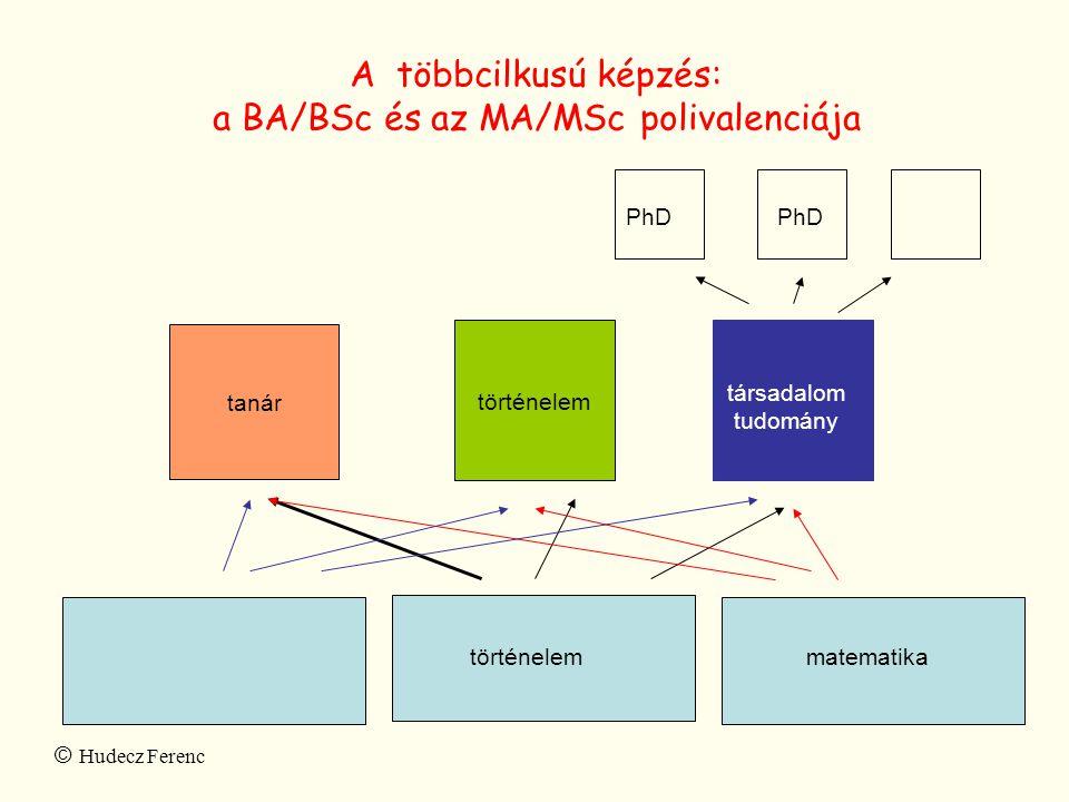 a BA/BSc és az MA/MSc polivalenciája