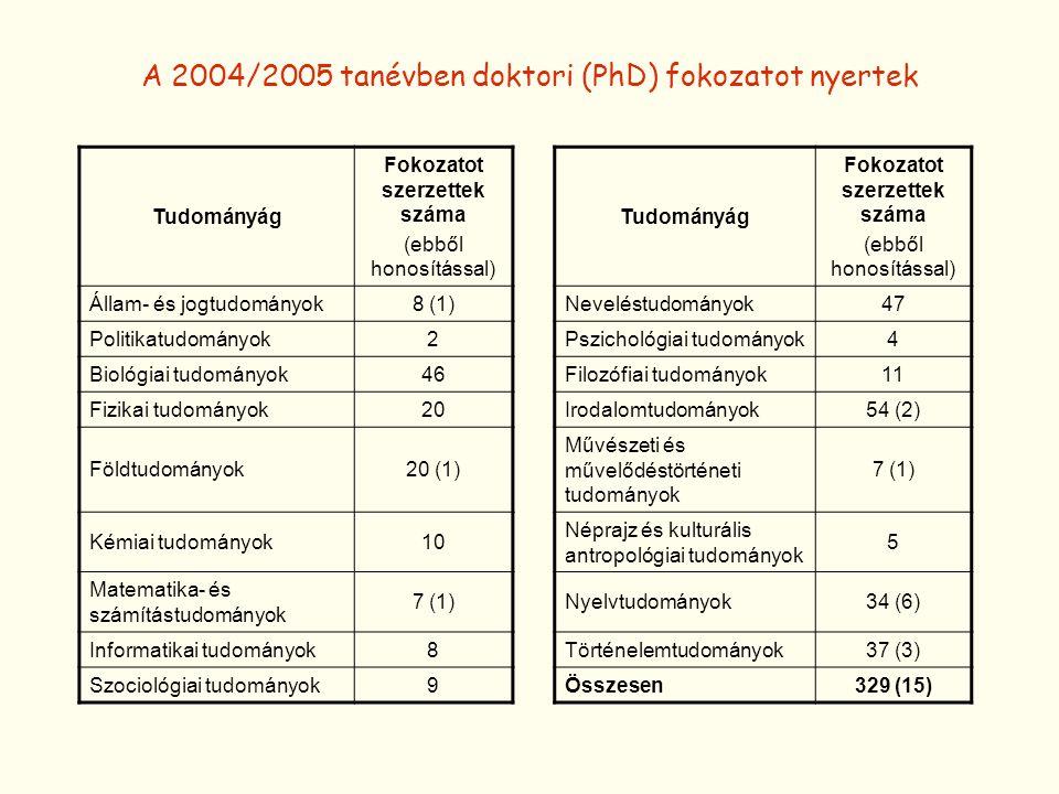 A 2004/2005 tanévben doktori (PhD) fokozatot nyertek