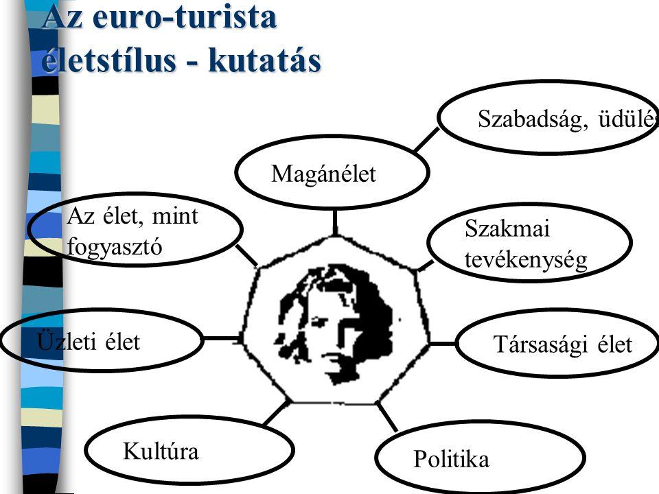 Az euro-turista életstílus - kutatás