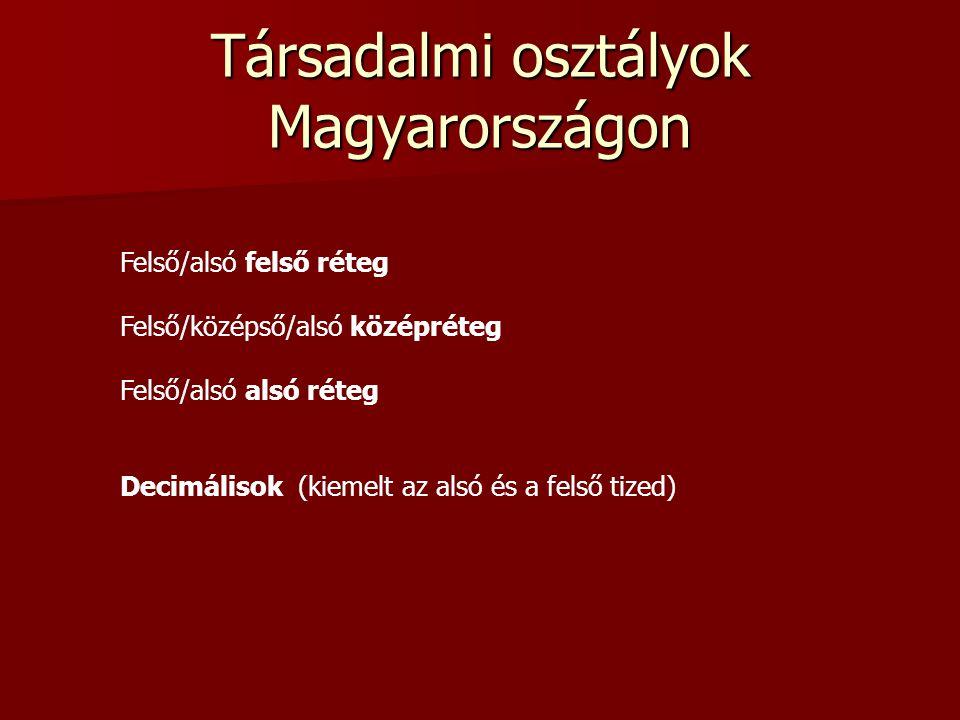 Társadalmi osztályok Magyarországon
