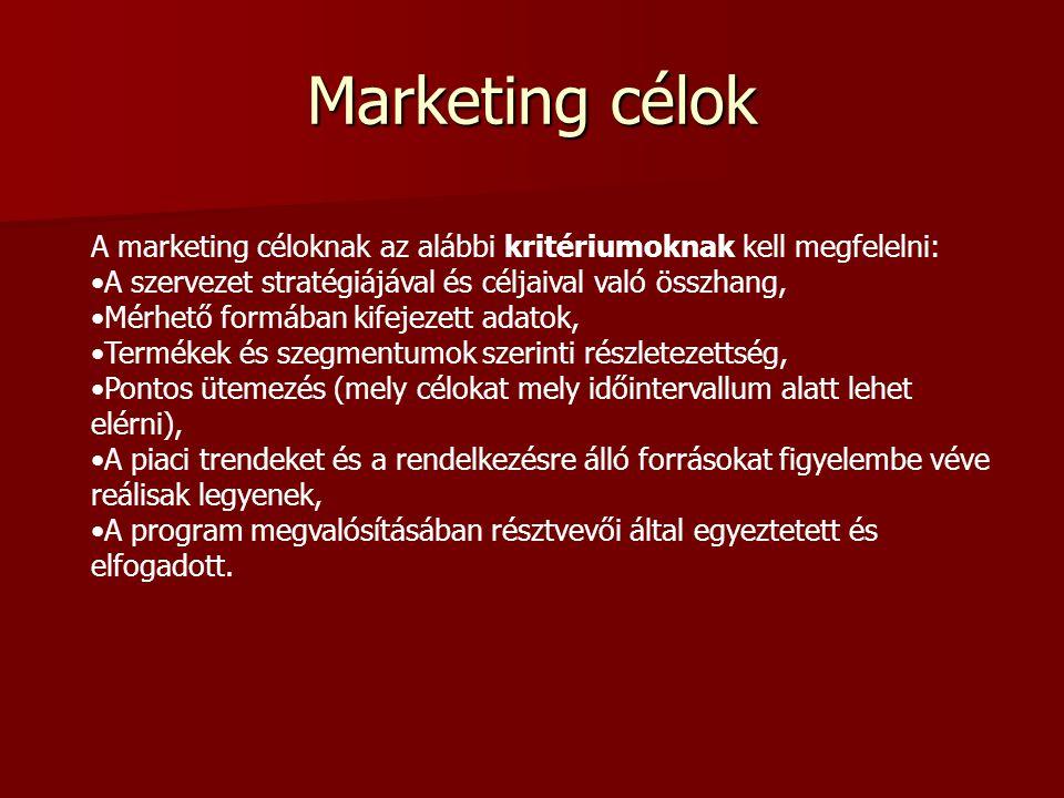 Marketing célok A marketing céloknak az alábbi kritériumoknak kell megfelelni: A szervezet stratégiájával és céljaival való összhang,