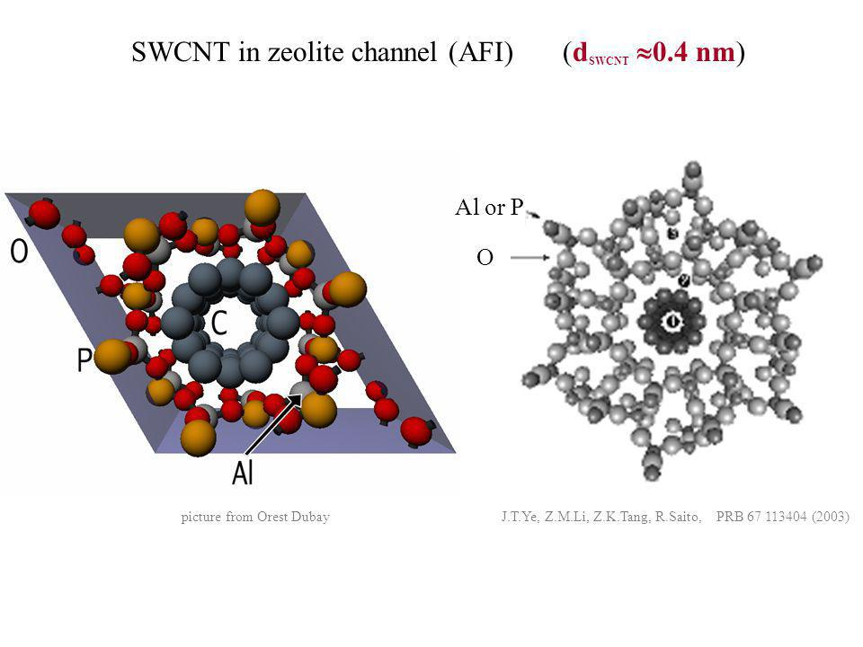 SWCNT in zeolite channel (AFI) (dSWCNT 0.4 nm)