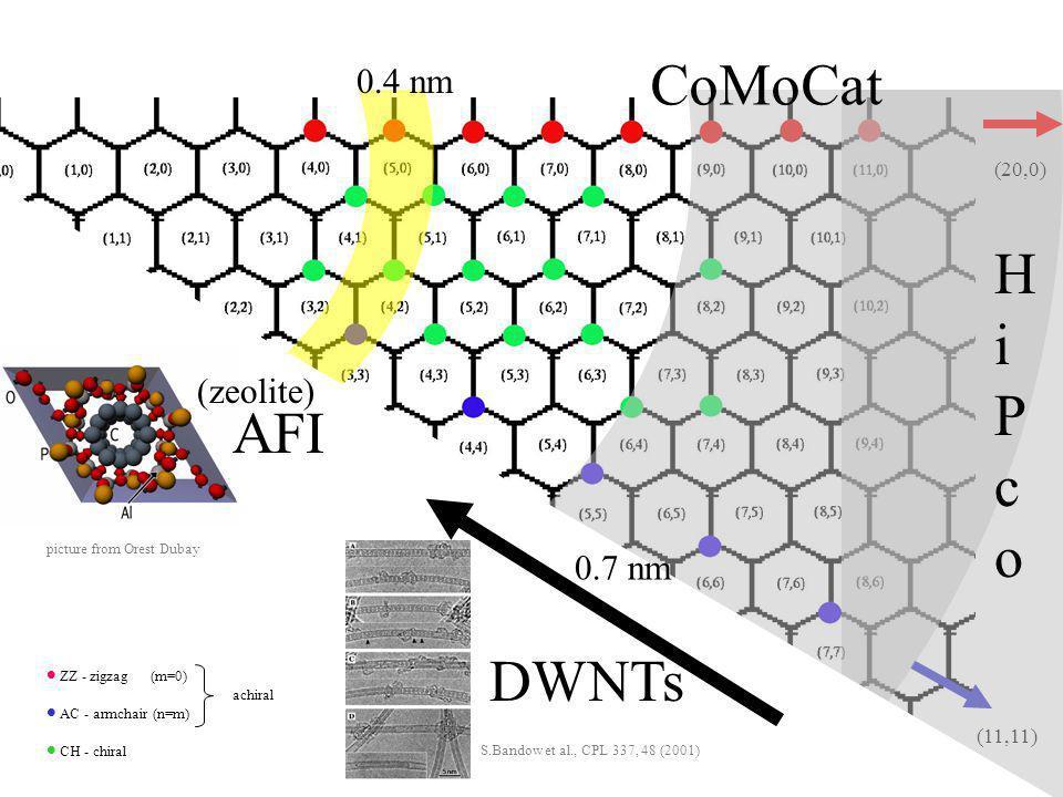 CoMoCat HiPco AFI DWNTs 0.4 nm (zeolite) 0.7 nm (20,0)