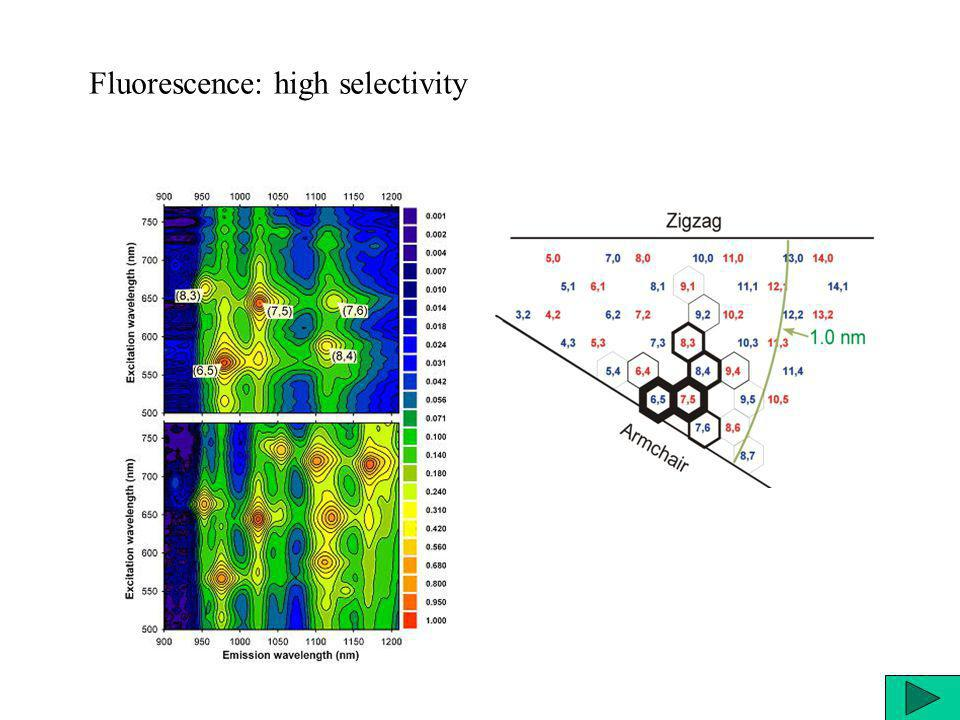 Fluorescence: high selectivity