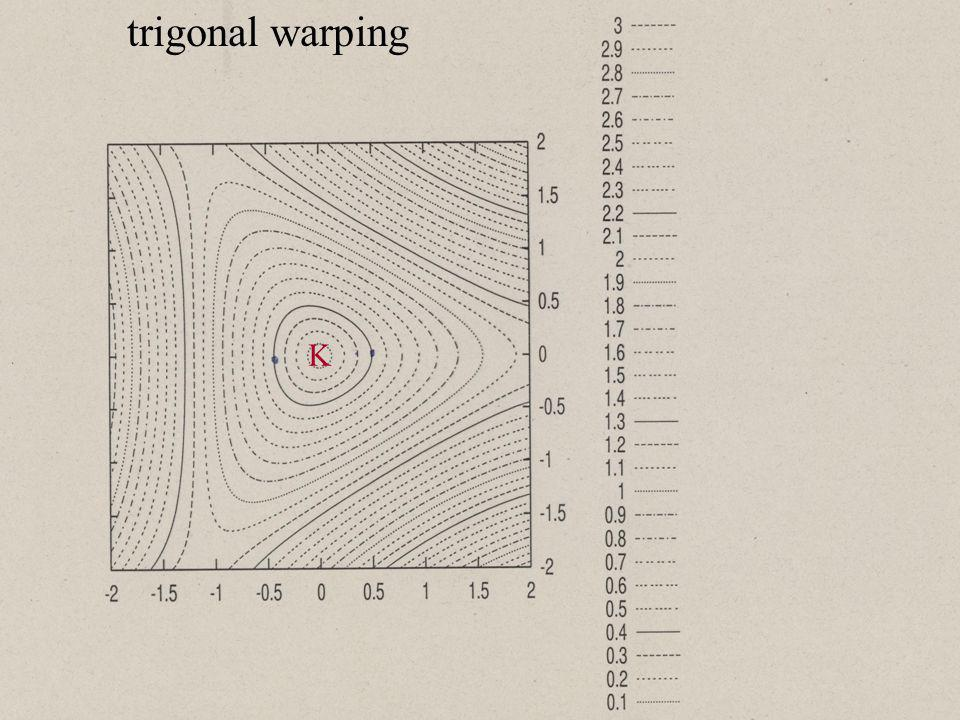 trigonal warping K