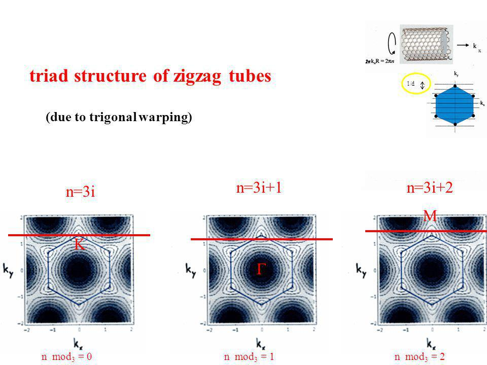 triad structure of zigzag tubes