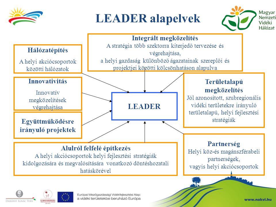 LEADER alapelvek LEADER Integrált megközelítés Hálózatépítés