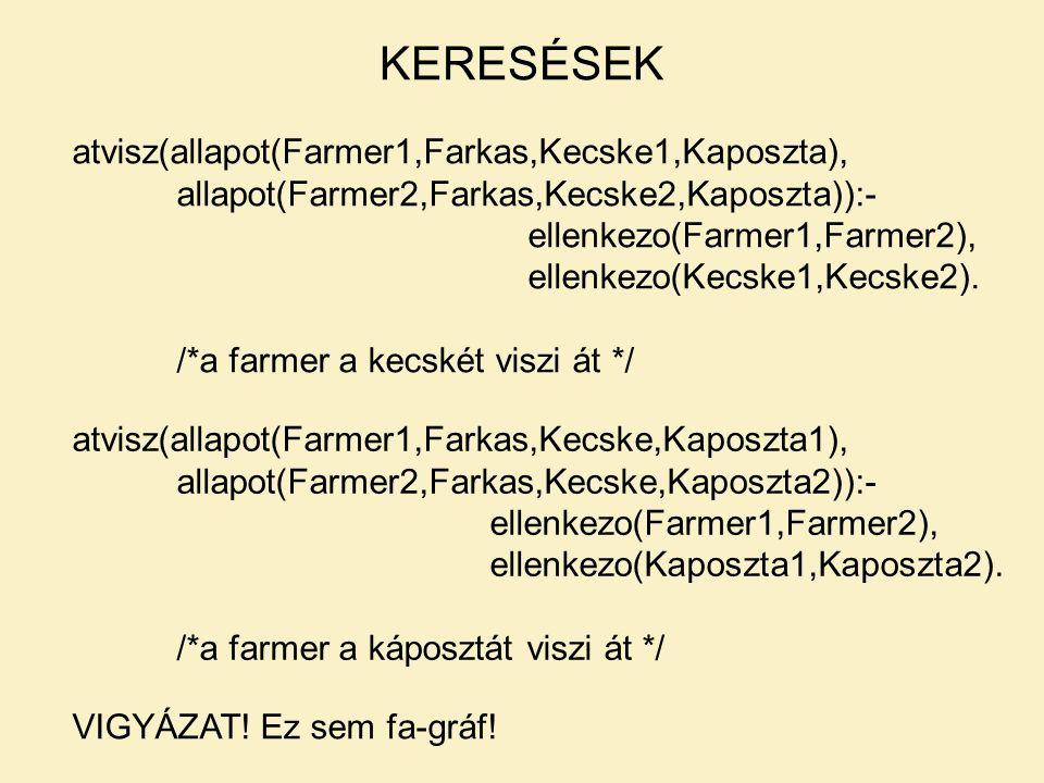 KERESÉSEK atvisz(allapot(Farmer1,Farkas,Kecske1,Kaposzta),