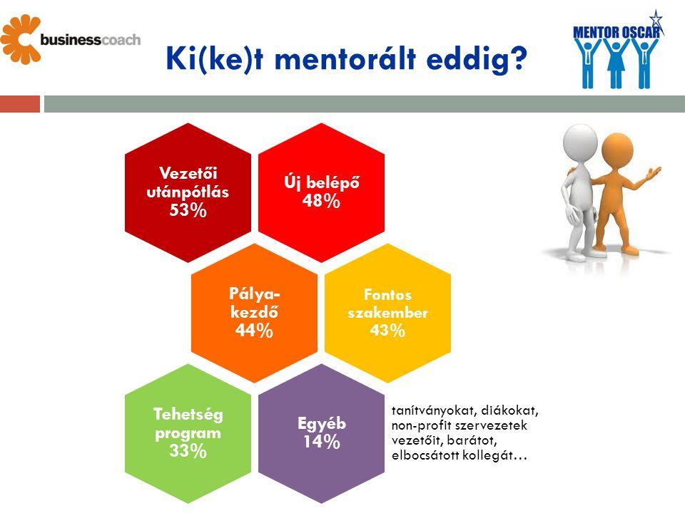 Ki(ke)t mentorált eddig