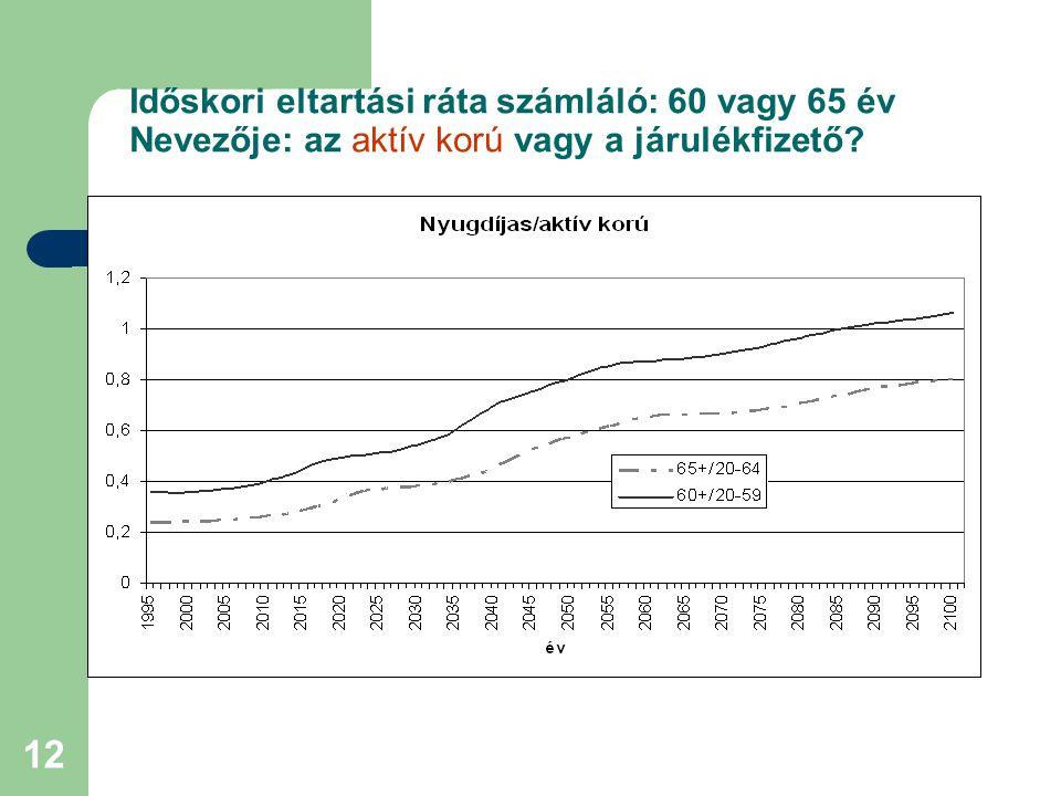 Időskori eltartási ráta számláló: 60 vagy 65 év Nevezője: az aktív korú vagy a járulékfizető