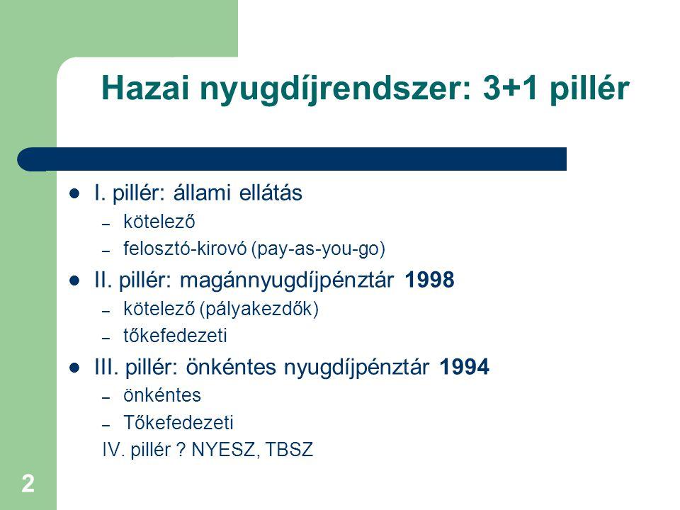 Hazai nyugdíjrendszer: 3+1 pillér