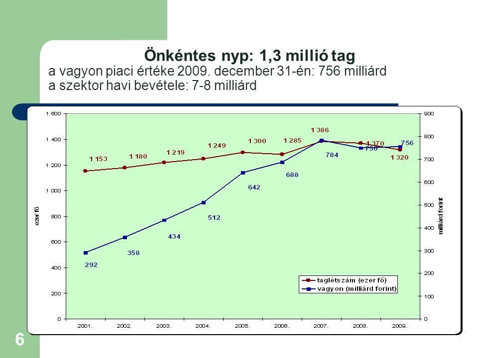 Önkéntes nyp: 1,3 millió tag a vagyon piaci értéke 2009