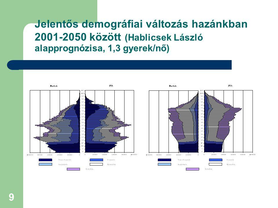 Jelentős demográfiai változás hazánkban 2001-2050 között (Hablicsek László alapprognózisa, 1,3 gyerek/nő)