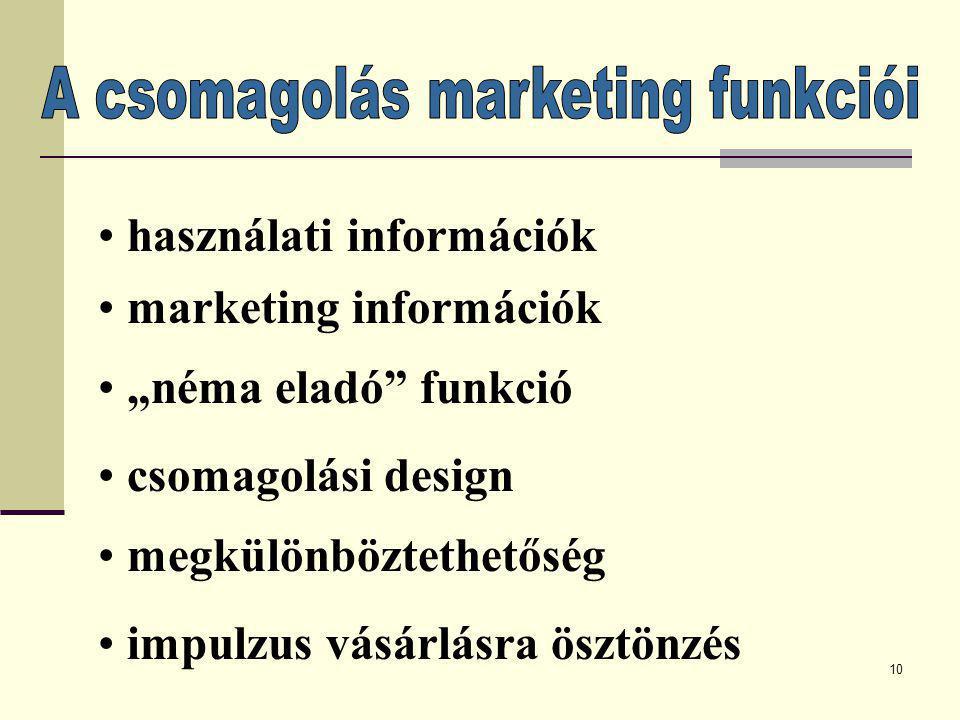 A csomagolás marketing funkciói