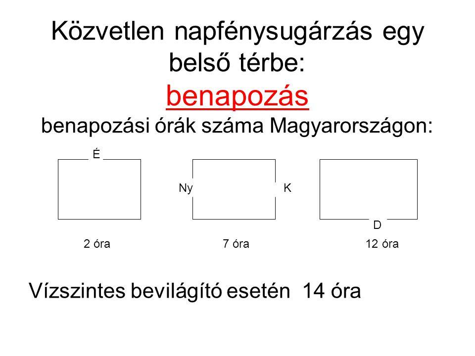 Közvetlen napfénysugárzás egy belső térbe: benapozás benapozási órák száma Magyarországon: