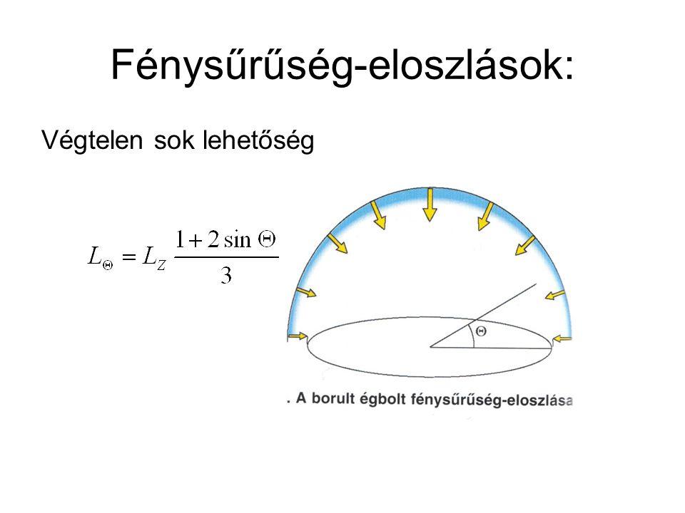 Fénysűrűség-eloszlások: