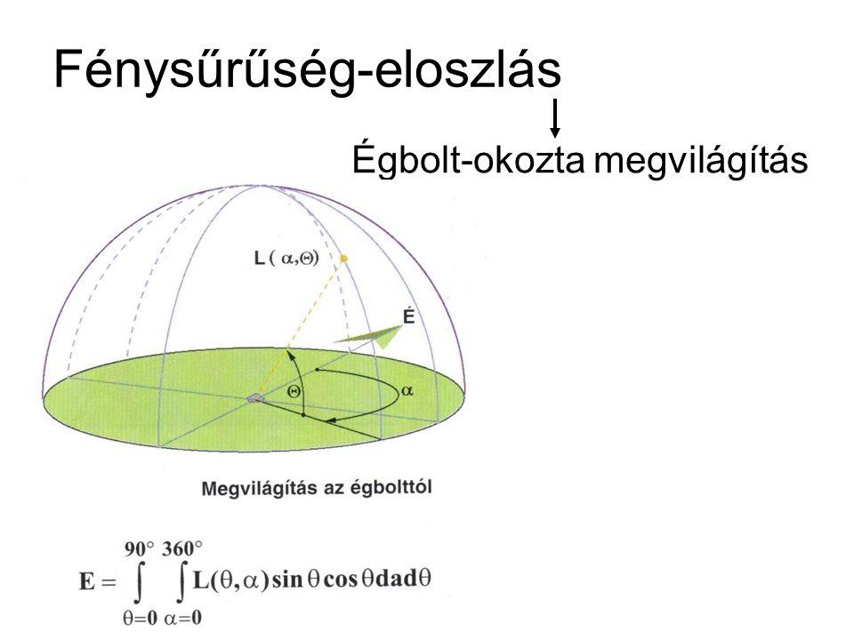 Fénysűrűség-eloszlás