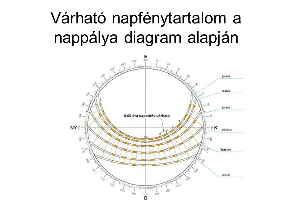 Várható napfénytartalom a nappálya diagram alapján