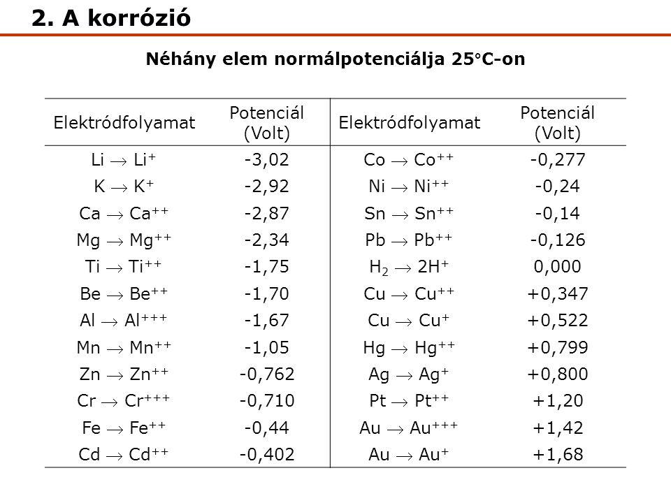Néhány elem normálpotenciálja 25°C-on
