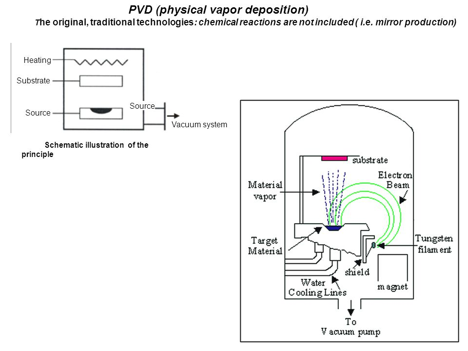 PVD (physical vapor deposition)