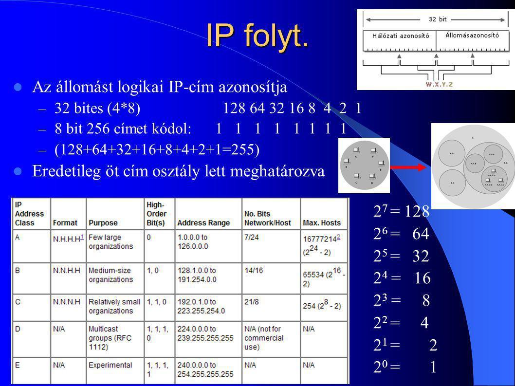 IP folyt. Az állomást logikai IP-cím azonosítja