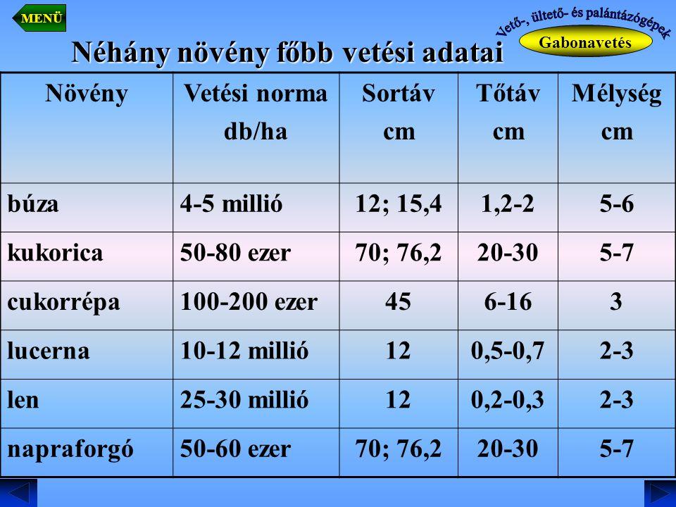 Néhány növény főbb vetési adatai
