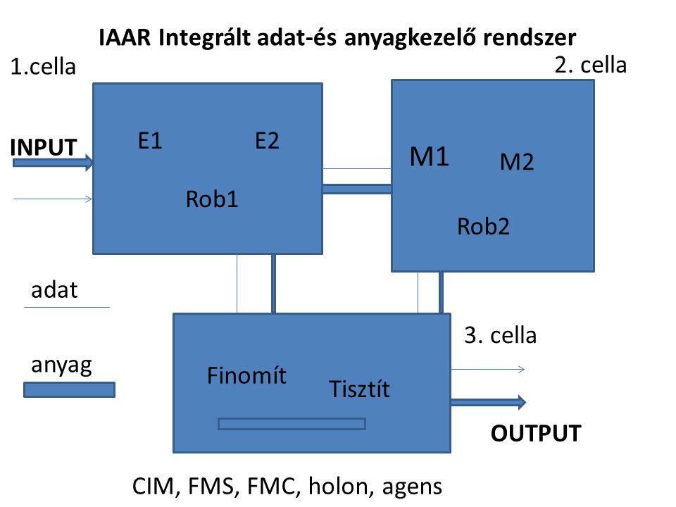 M1 IAAR Integrált adat-és anyagkezelő rendszer 1.cella 2. cella E1 E2