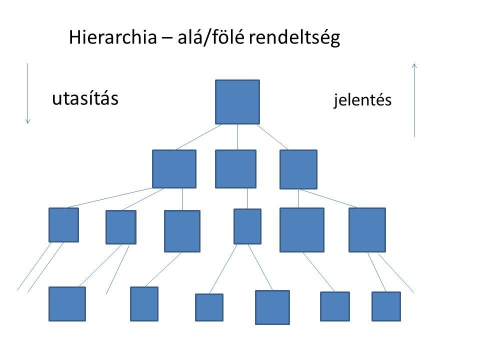 Hierarchia – alá/fölé rendeltség