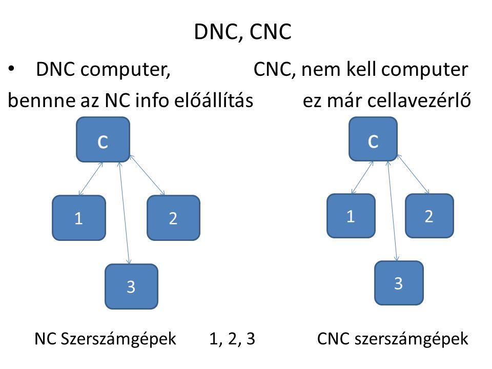 c c DNC, CNC DNC computer, CNC, nem kell computer