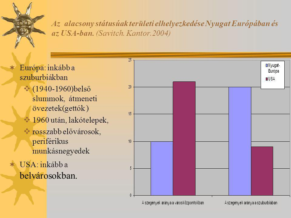 Az alacsony státusúak területi elhelyezkedése Nyugat Európában és az USA-ban. (Savitch. Kantor.2004)