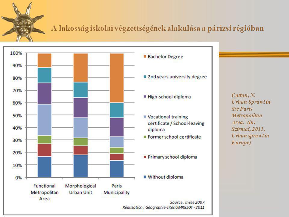 A lakosság iskolai végzettségének alakulása a párizsi régióban