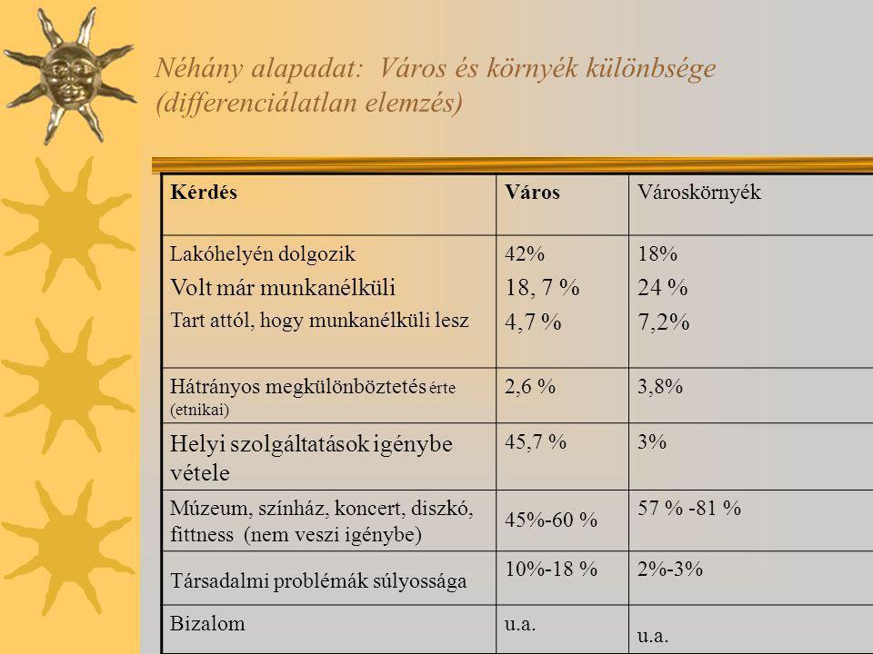 Néhány alapadat: Város és környék különbsége (differenciálatlan elemzés)