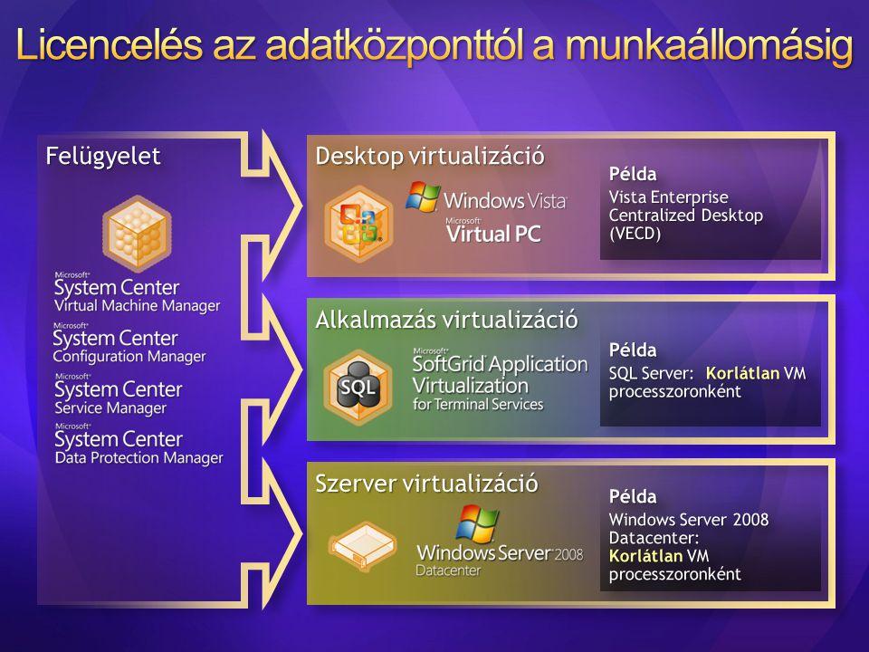 Licencelés az adatközponttól a munkaállomásig
