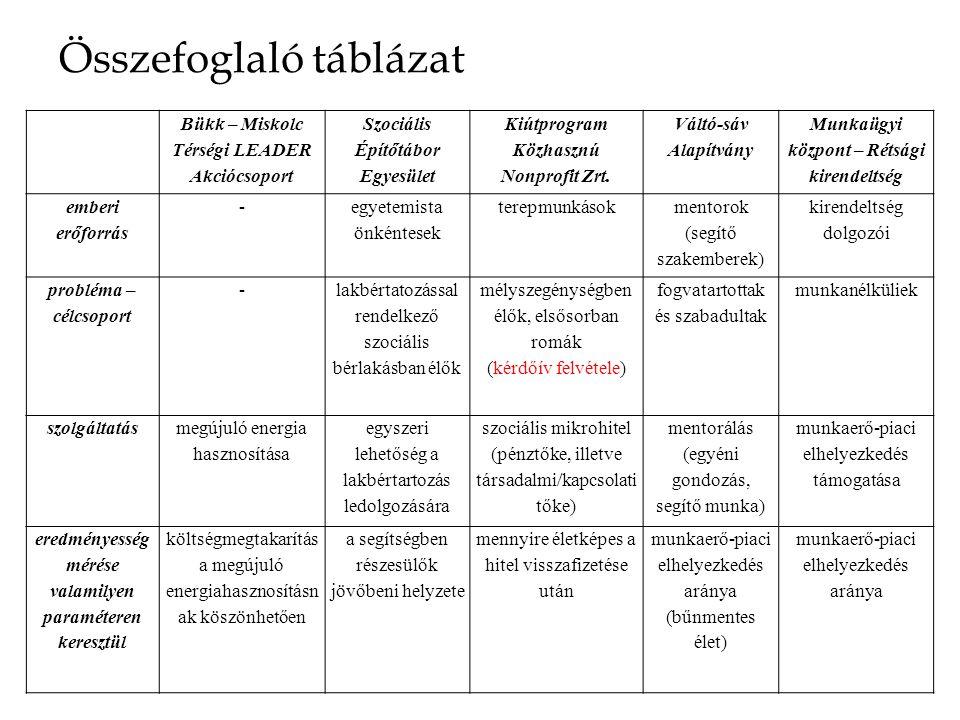 Összefoglaló táblázat