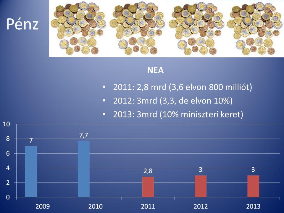 Pénz NEA 2011: 2,8 mrd (3,6 elvon 800 milliót)