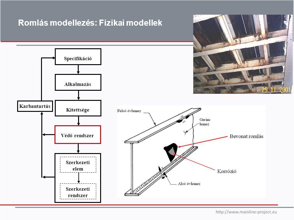 Romlás modellezés: Fizikai modellek