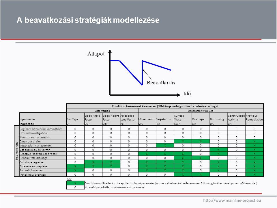 A beavatkozási stratégiák modellezése