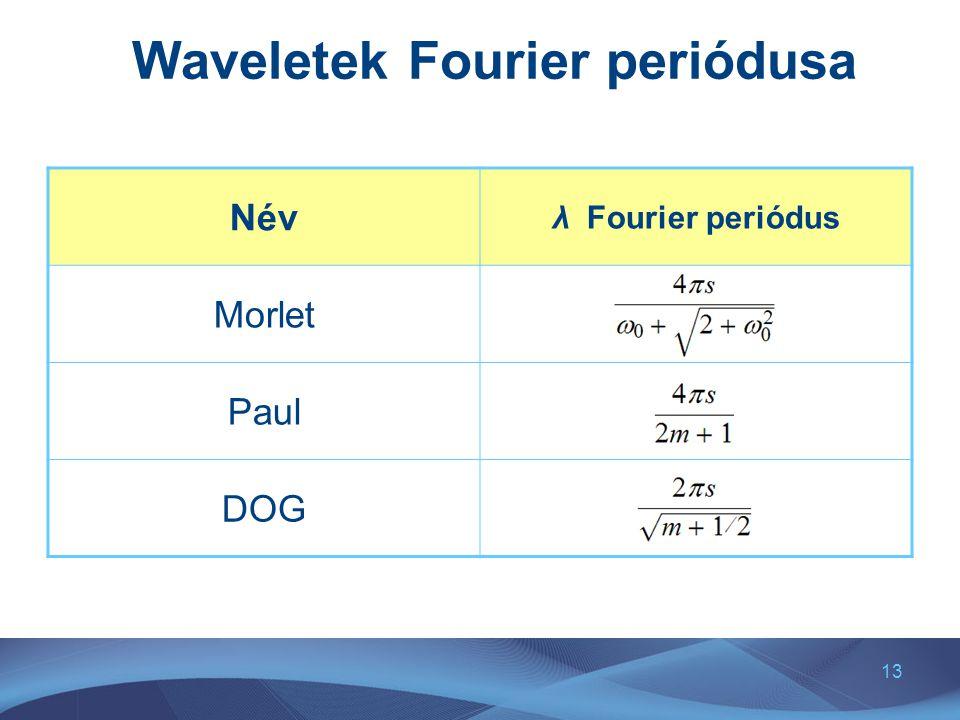 Waveletek Fourier periódusa