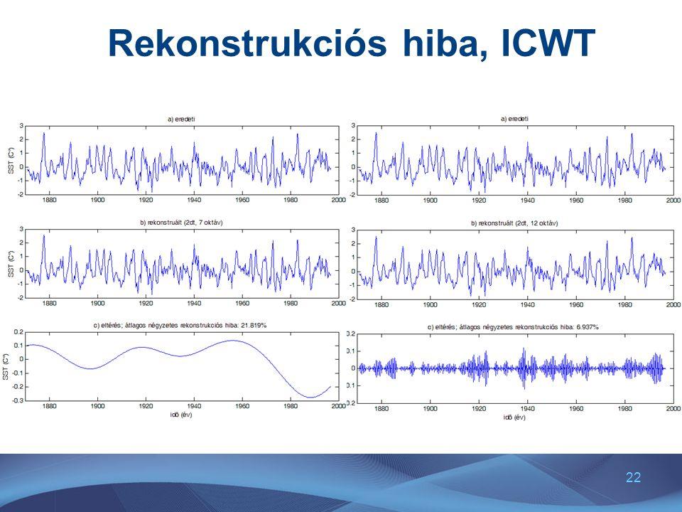 Rekonstrukciós hiba, ICWT