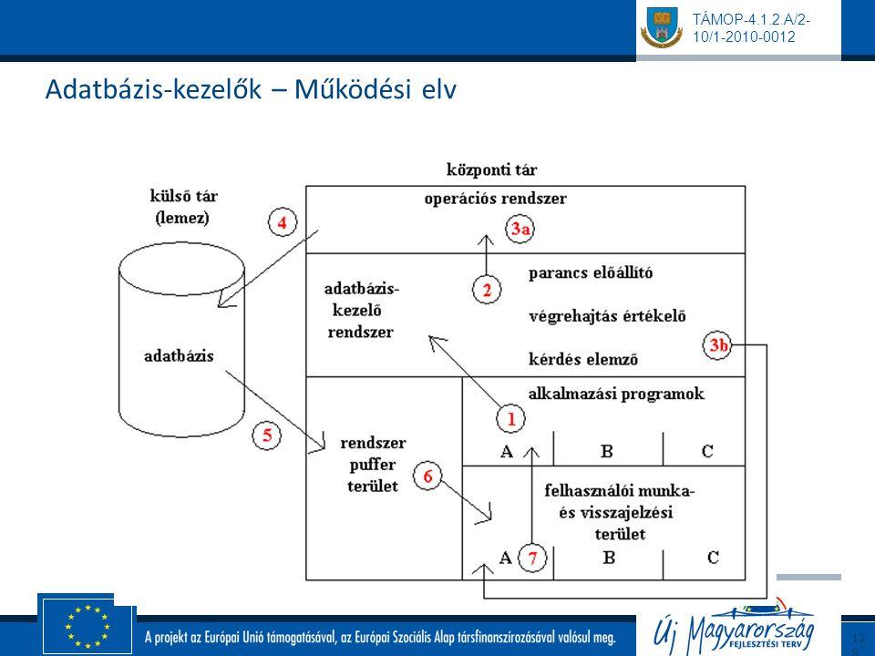 Adatbázis-kezelők – Működési elv