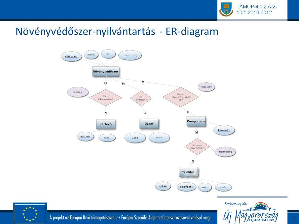 Növényvédőszer-nyilvántartás - ER-diagram