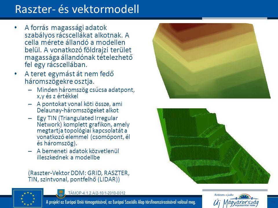 Raszter- és vektormodell