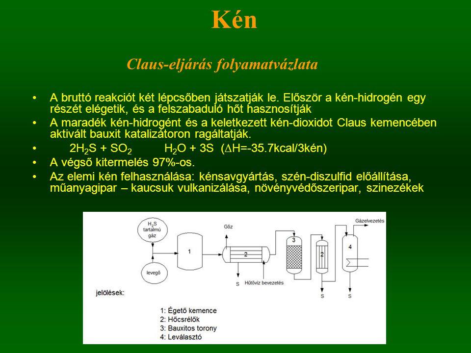 Kén Claus-eljárás folyamatvázlata