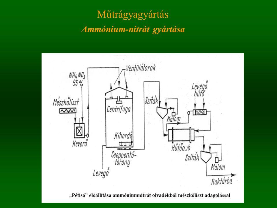 Műtrágyagyártás Ammónium-nitrát gyártása