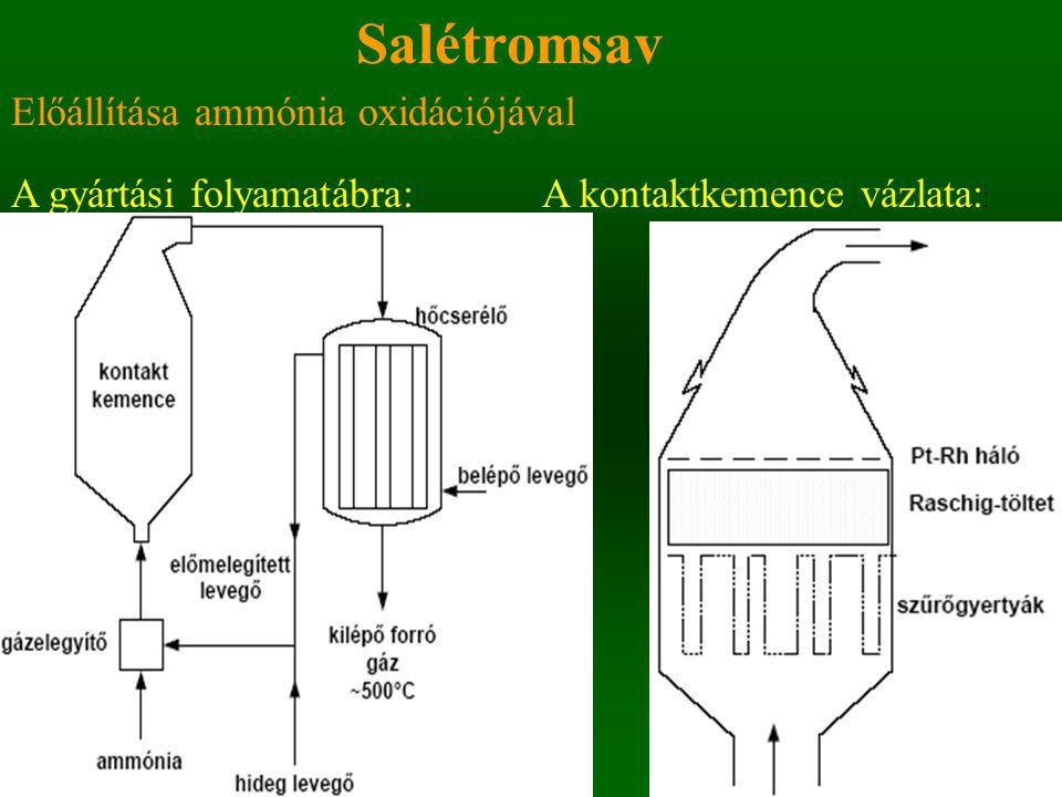 Salétromsav Előállítása ammónia oxidációjával