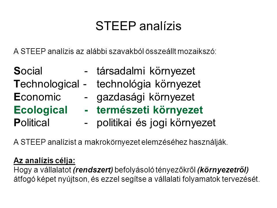 STEEP analízis Social - társadalmi környezet