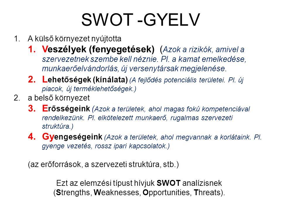 SWOT -GYELV A külső környezet nyújtotta.