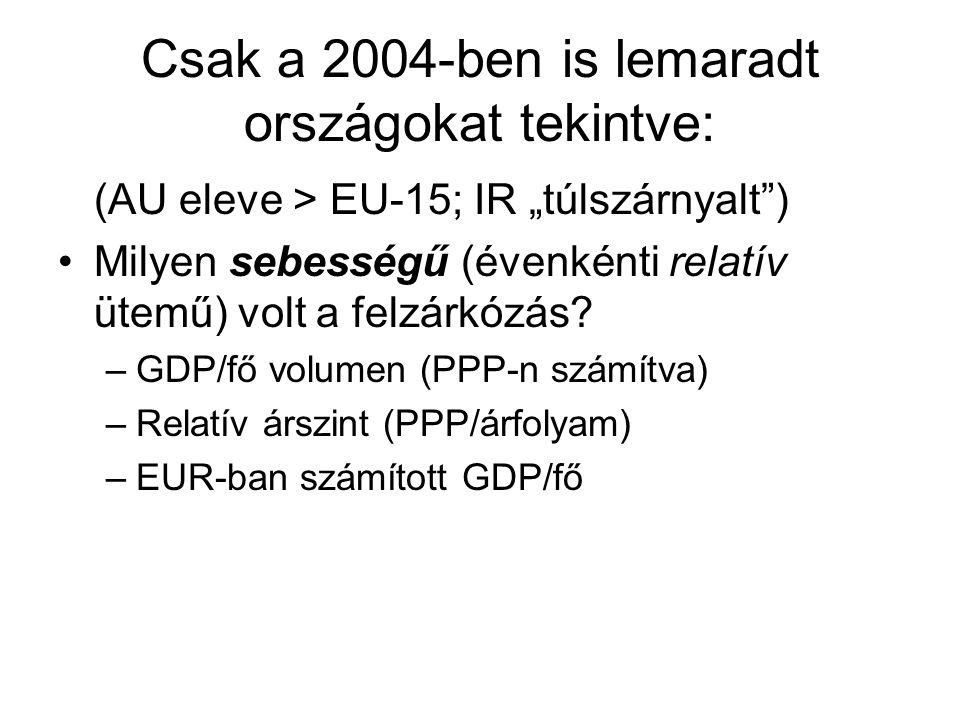 Csak a 2004-ben is lemaradt országokat tekintve: