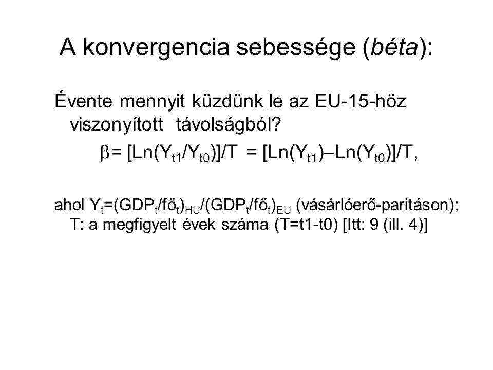 A konvergencia sebessége (béta):