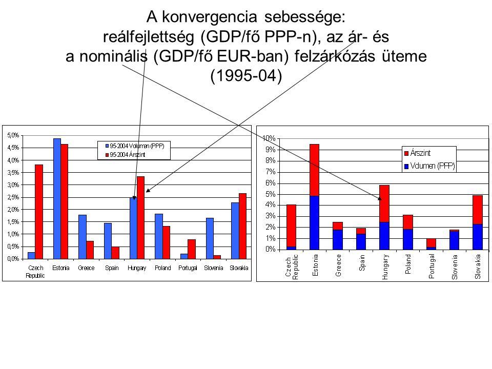 A konvergencia sebessége: reálfejlettség (GDP/fő PPP-n), az ár- és a nominális (GDP/fő EUR-ban) felzárkózás üteme (1995-04)